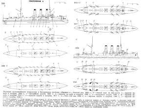 эволюция вооружения крейсера Аврора