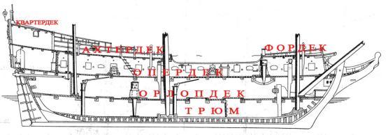 Деки модели парусника XVIII века